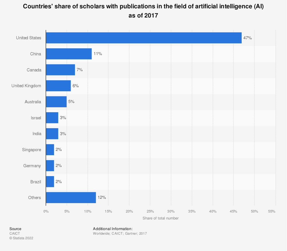 Statistic: Countries' share of scholars with publications in the field of artificial intelligence (AI) as of 2017 | Statista