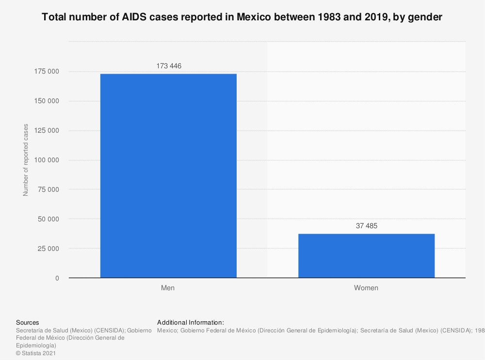 Statistic: Total number of AIDS cases reported in Mexico between 1983 and 2019, by gender | Statista