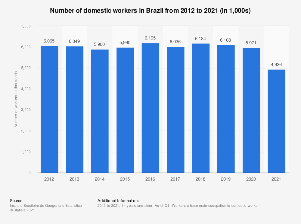 Statistic: Number of domestic workers in Brazil from 2012 to 2018 | Statista