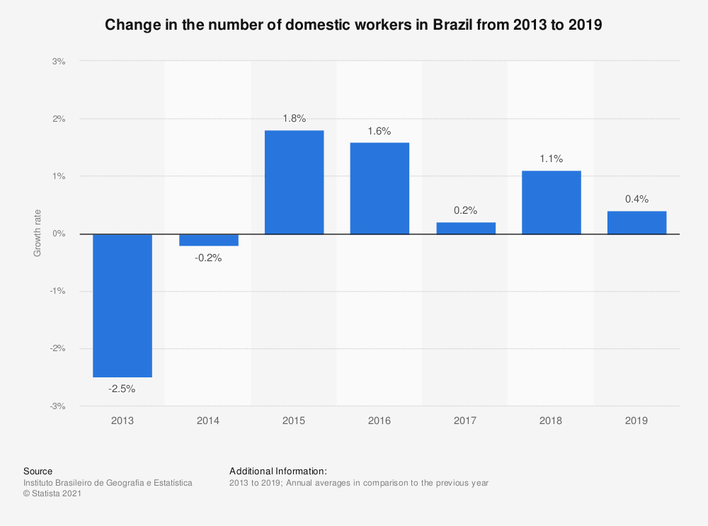 Statistic: Change in the number of domestic workers in Brazil from 2013 to 2019 | Statista