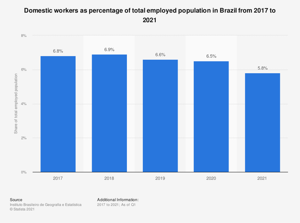 Statistic: Domestic workers as a percentage of total employed population in Brazil from 2012 to 2017 | Statista