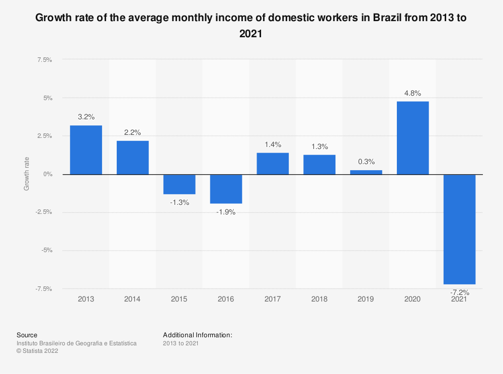 Statistic: Growth rate of the average monthly income of domestic workers in Brazil from 2013 to 2017 | Statista
