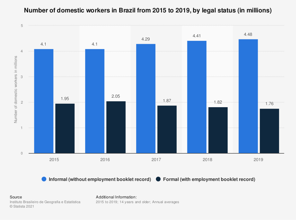 Statistic: Number of domestic workers in Brazil from 2015 to 2019, by legal status (in millions) | Statista