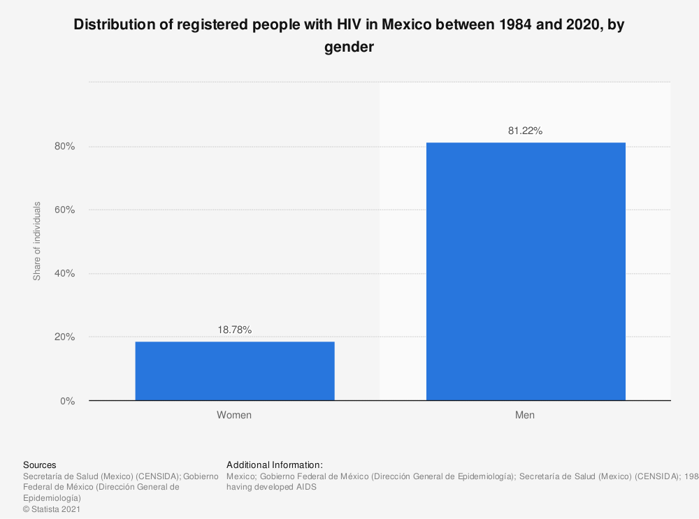 Statistic: Distribution of registered people with HIV in Mexico between 1984 and 2018, by gender | Statista
