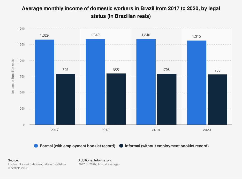 Statistic: Average monthly income of domestic workers in Brazil between 2nd quarter 2017 and 2nd quarter 2018, by legal status (in Brazilian reals) | Statista