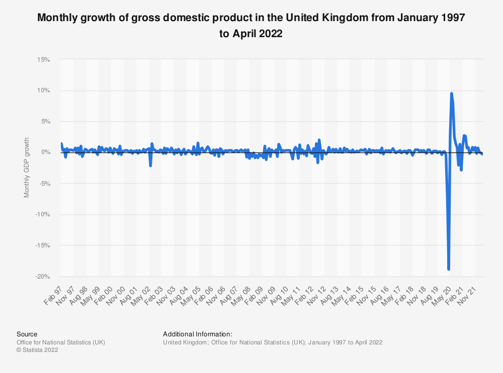 Statistic: Monthly percentage change in gross-domestic product (GDP) on the previous three months in the United Kingdom (UK), from October 2017 to October 2019 | Statista