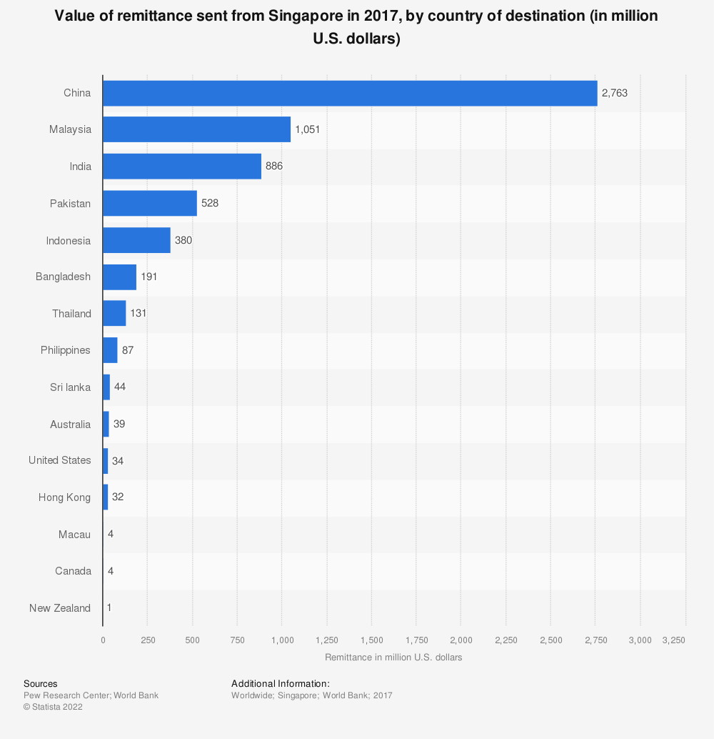 Statistic: Value of remittance sent from Singapore in 2017, by country of destination (in million U.S. dollars) | Statista