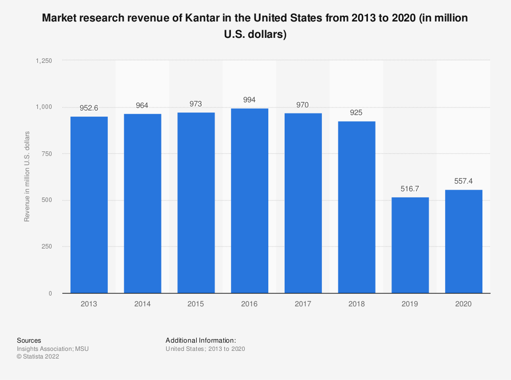 Statistic: Market research revenue of Kantar in the United States from 2013 to 2017 (in million U.S. dollars) | Statista