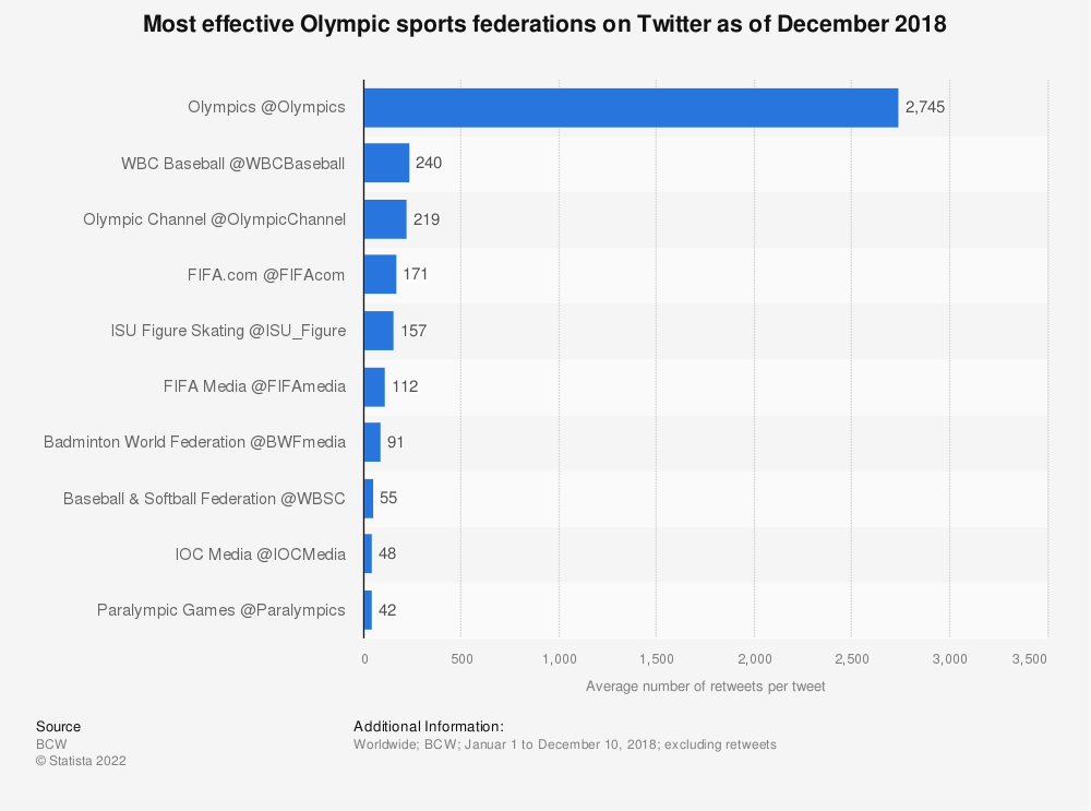 Statistic: Most effective Olympic sports federations on Twitter as of December 2018 | Statista