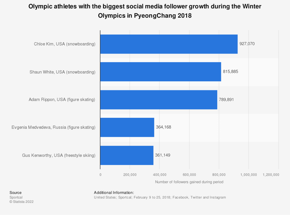 Statistic: Olympic athletes with the biggest social media follower growth during the Winter Olympics in PyeongChang 2018 | Statista