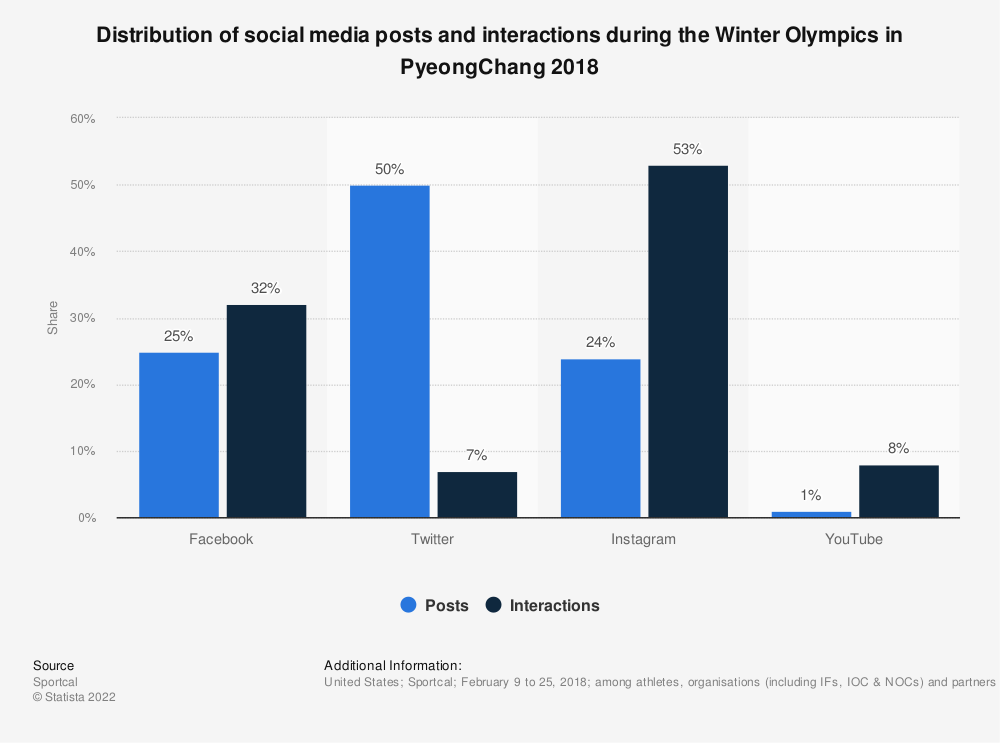 Statistic: Distribution of social media posts and interactions during the Winter Olympics in PyeongChang 2018 | Statista