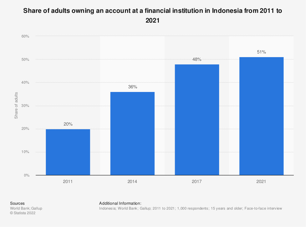 Statistic: Share of adults owning an account at a financial institution in Indonesia from 2011 to 2017 | Statista
