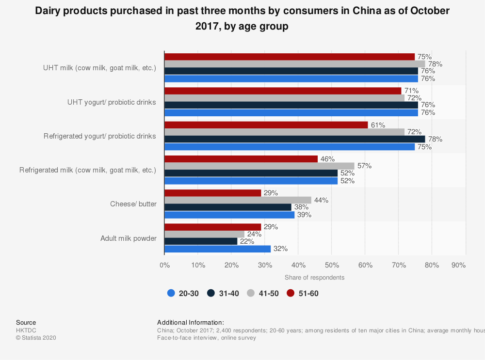 Statistic: Dairy products purchased in past three months by consumers in China as of October 2017, by age group | Statista