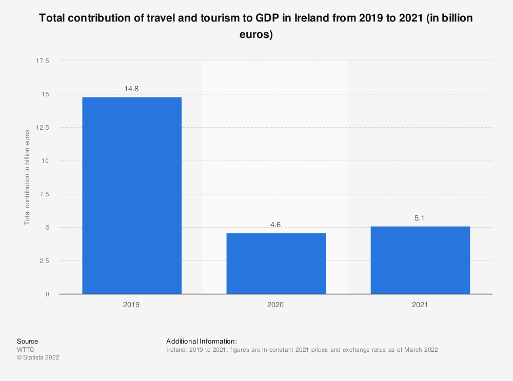 Statistic: Total contribution of travel and tourism to GDP in Ireland from 2012 to 2028* (in billion euros) | Statista