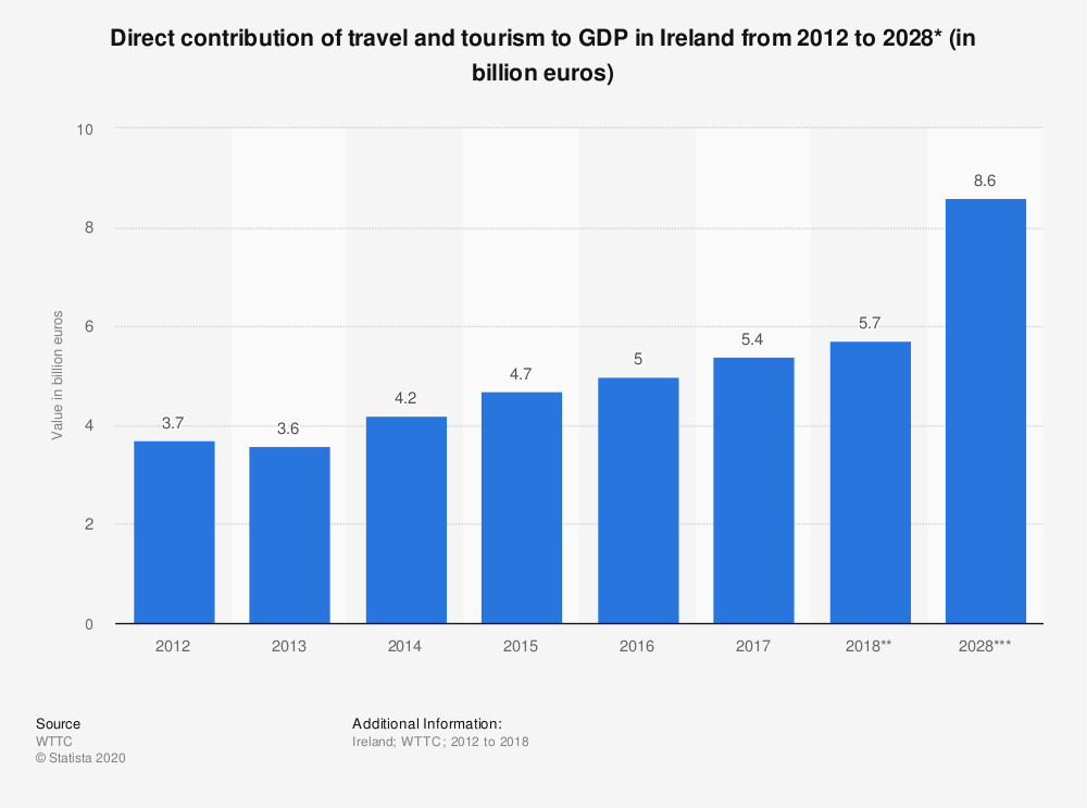 Statistic: Direct contribution of travel and tourism to GDP in Ireland from 2012 to 2028* (in billion euros) | Statista