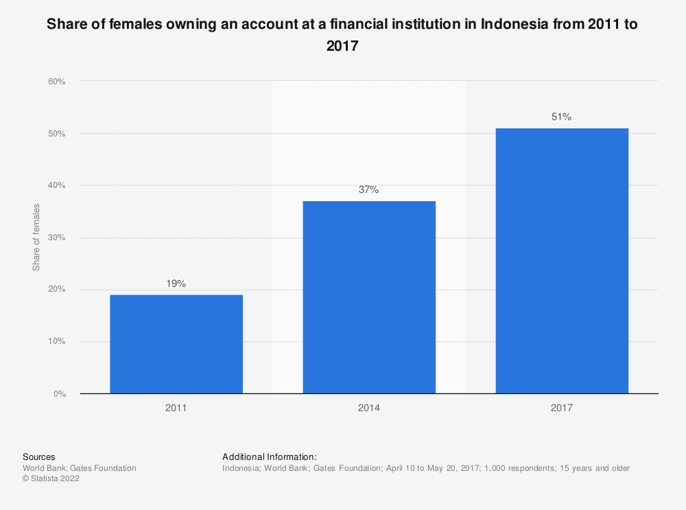 Statistic: Share of females owning an account at a financial institution in Indonesia from 2011 to 2017 | Statista