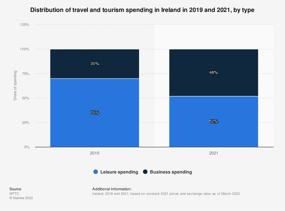 Statistic: Distribution of travel and tourism's direct contribution to GDP in Ireland in 2016 and 2017, by type of travel spending* | Statista