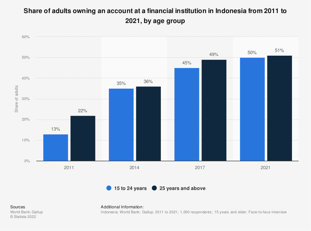 Statistic: Share of adults owning an account at a financial institution in Indonesia from 2011 to 2017, by age group | Statista