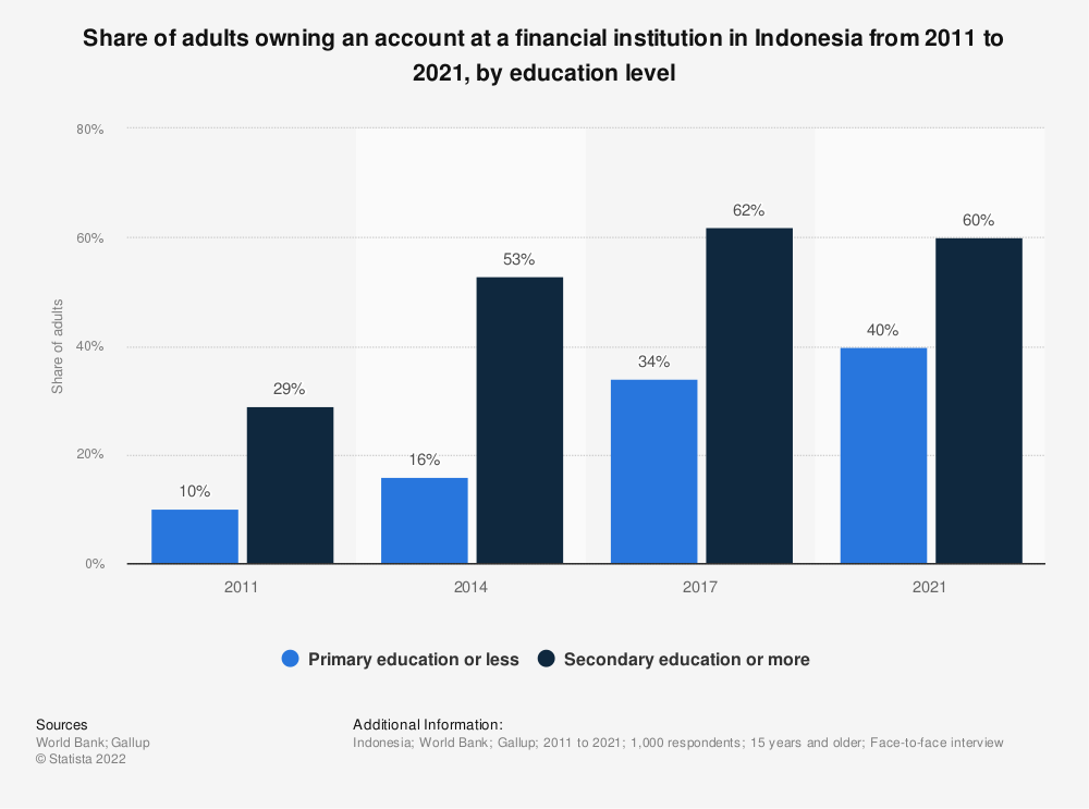 Statistic: Share of adults owning an account at a financial institution in Indonesia from 2011 to 2017, by education level | Statista
