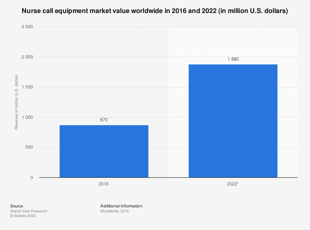 Statistic: Nurse call equipment market value worldwide in 2016 and 2022 (in million U.S. dollars) | Statista