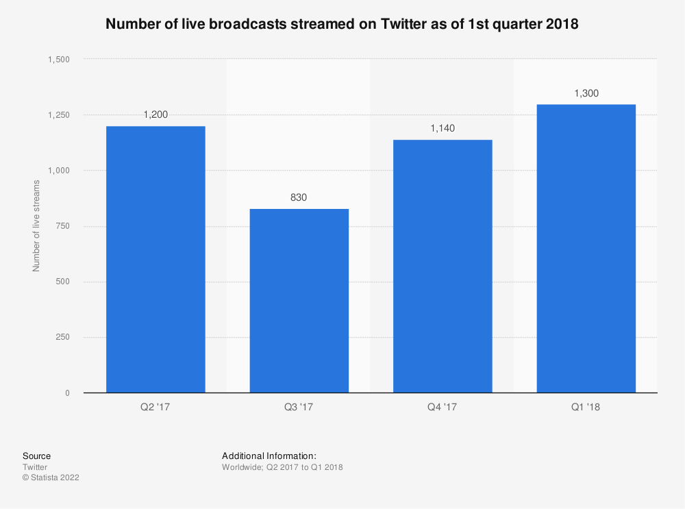 Statistic: Number of live broadcasts streamed on Twitter as of 1st quarter 2018 | Statista