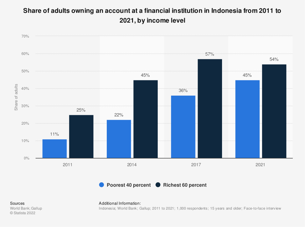 Statistic: Share of adults owning an account at a financial institution in Indonesia from 2011 to 2017, by income level | Statista