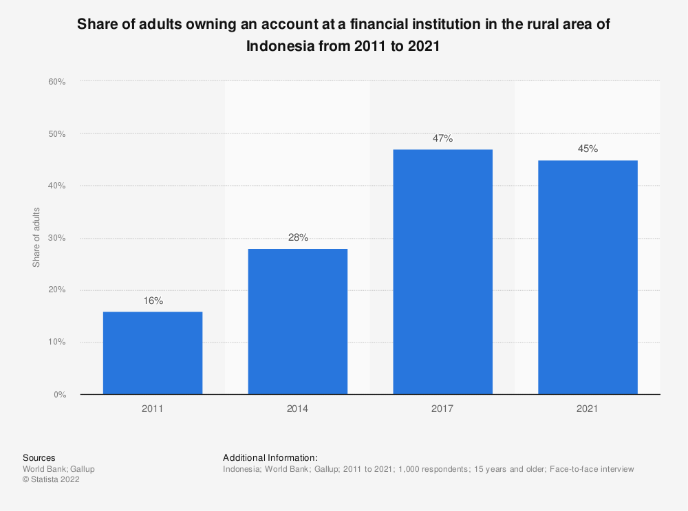 Statistic: Share of adults owning an account at a financial institution in the rural area of Indonesia from 2011 to 2017 | Statista