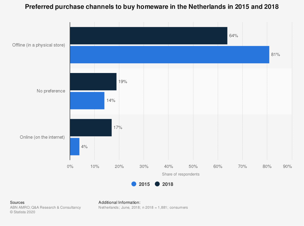 Statistic: Preferred purchase channels to buy homeware in the Netherlands in selected years between 2015 and 2020   Statista