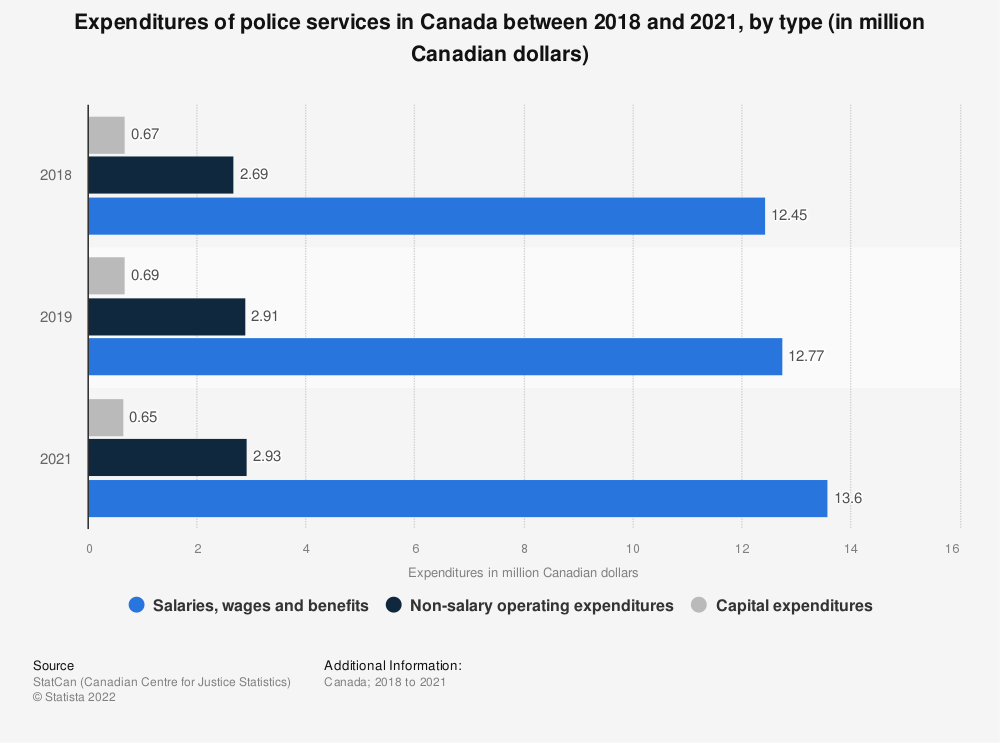 Statistic: Expenditures on policing in Canada in 2016/17, by service type (in million Canadian dollars) | Statista