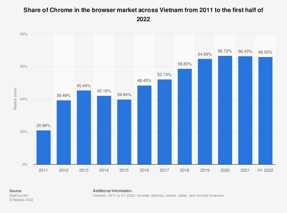Statistic: Share of Chrome in the browser market across Vietnam from 2011 to 2020   Statista