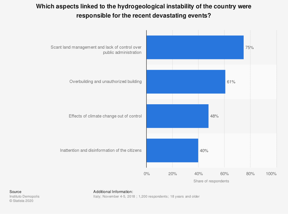 Statistic: Which aspects linked to the hydrogeological instability of the country were responsible for the recent devastating events? | Statista