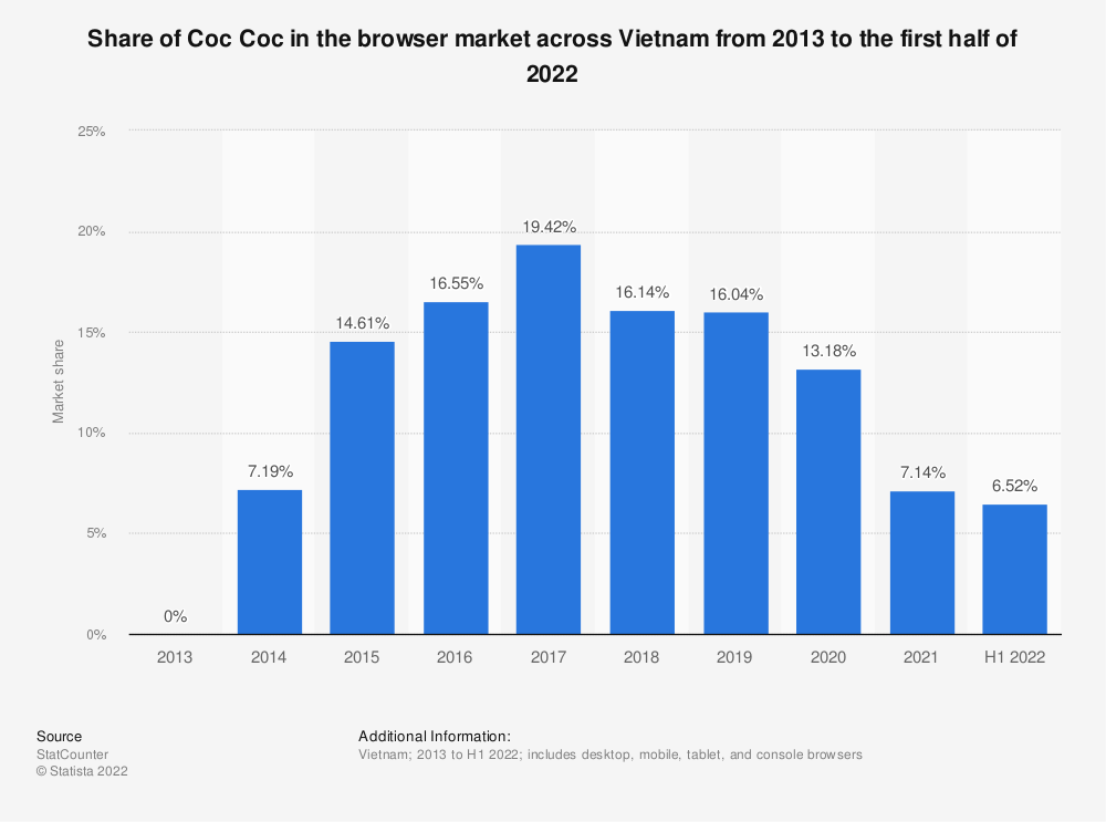 Statistic: Share of Coc Coc in the browser market across Vietnam from 2013 to 2019 | Statista