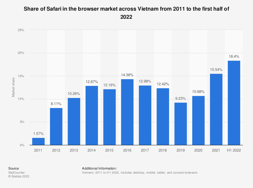 Statistic: Share of Safari in the browser market across Vietnam from 2009 to 2019 | Statista