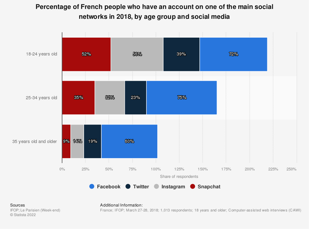 Statistic: Percentage of French people who have an account on one of the main social networks in 2018, by age group and social media | Statista