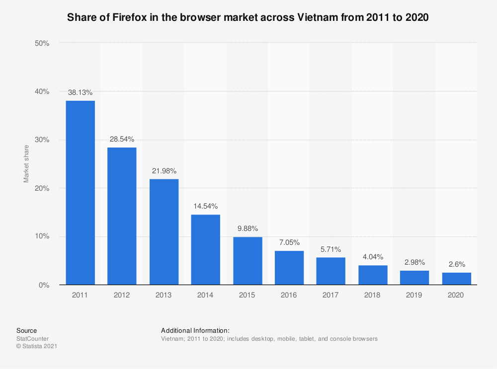 Statistic: Share of Firefox in the browser market across Vietnam from 2009 to 2019 | Statista