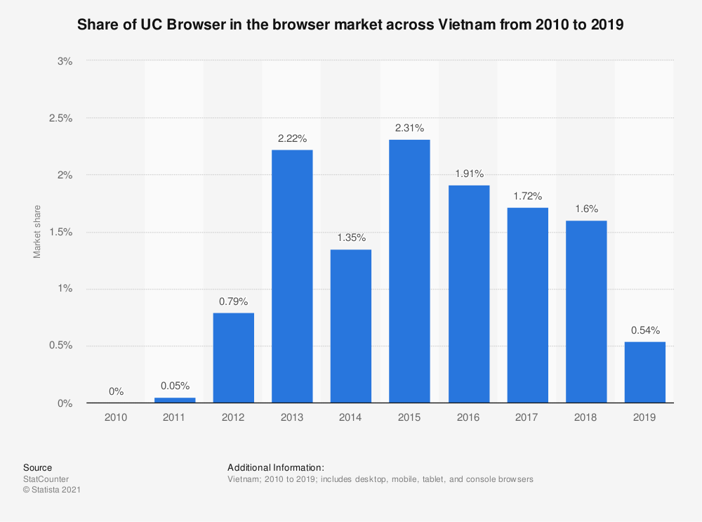 Statistic: Share of UC Browser in the browser market across Vietnam from 2010 to 2019 | Statista