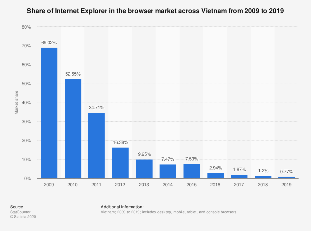 Statistic: Share of Internet Explorer in the browser market across Vietnam from 2009 to 2019 | Statista