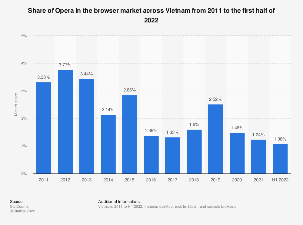 Statistic: Share of Opera in the browser market across Vietnam from 2011 to 2020 | Statista