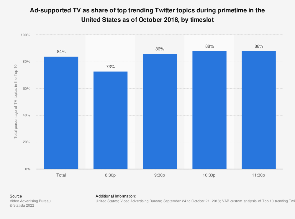 Statistic: Ad-supported TV as share of top trending Twitter topics during primetime in the United States as of October 2018, by timeslot | Statista