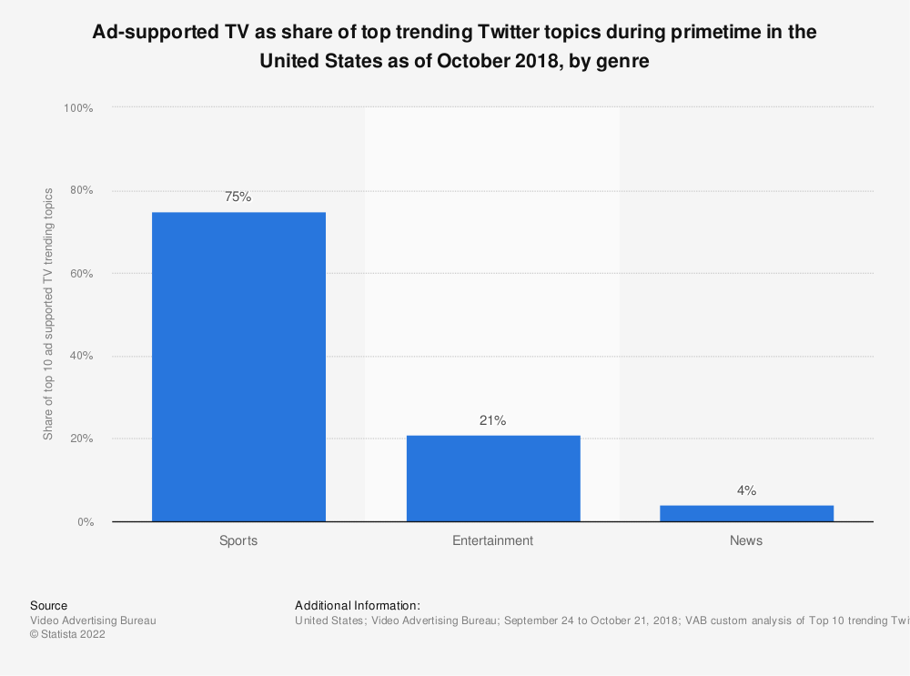 Statistic: Ad-supported TV as share of top trending Twitter topics during primetime in the United States as of October 2018, by genre | Statista
