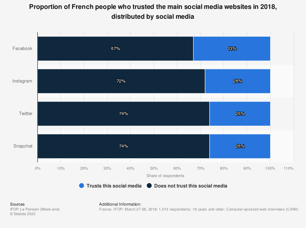 Statistic: Proportion of French people who trusted the main social media websites in 2018, distributed by social media | Statista