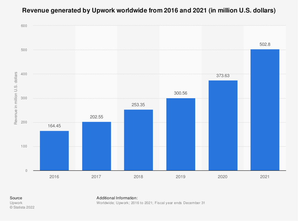 Statistic: Revenue generated by Upwork worldwide from 2016 and 2019 (in million U.S. dollars) | Statista