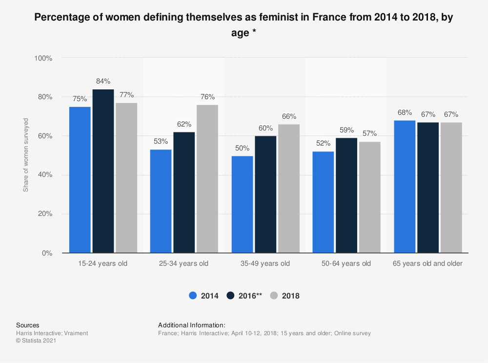Statistic: Percentage of women defining themselves as feminist in France from 2014 to 2018, by age *   Statista