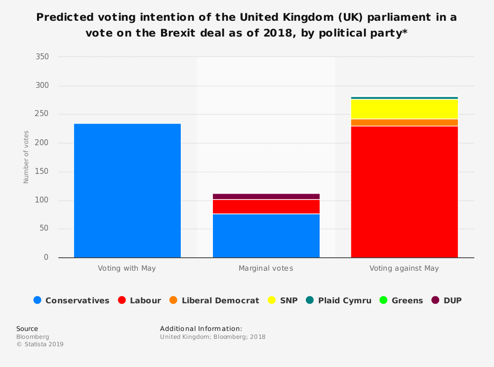 Statistic: Predicted voting intention of the United Kingdom (UK) parliament in a vote on the Brexit deal as of 2018, by political party* | Statista