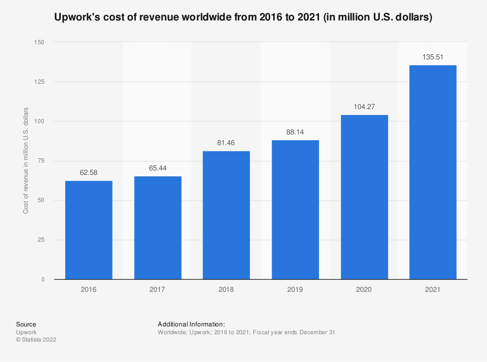 Statistic: Upwork's cost of revenue worldwide from 2016 to 2019 (in million U.S. dollars) | Statista