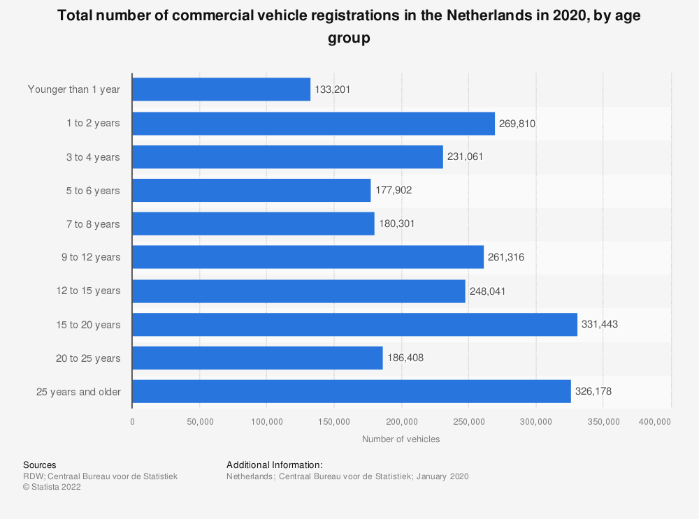 Statistic: Total number of registered commercial vehicles in the Netherlands in 2019, by age group* | Statista