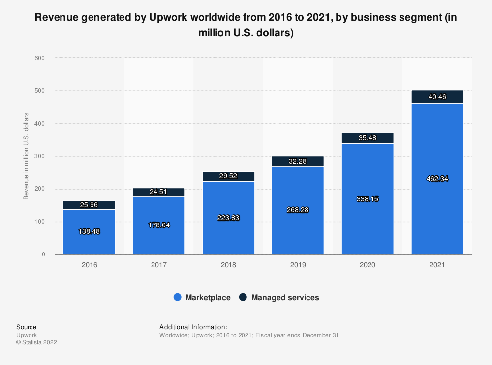 Statistic: Revenue generated by Upwork worldwide from 2016 to 2020, by business segment (in million U.S. dollars)   Statista