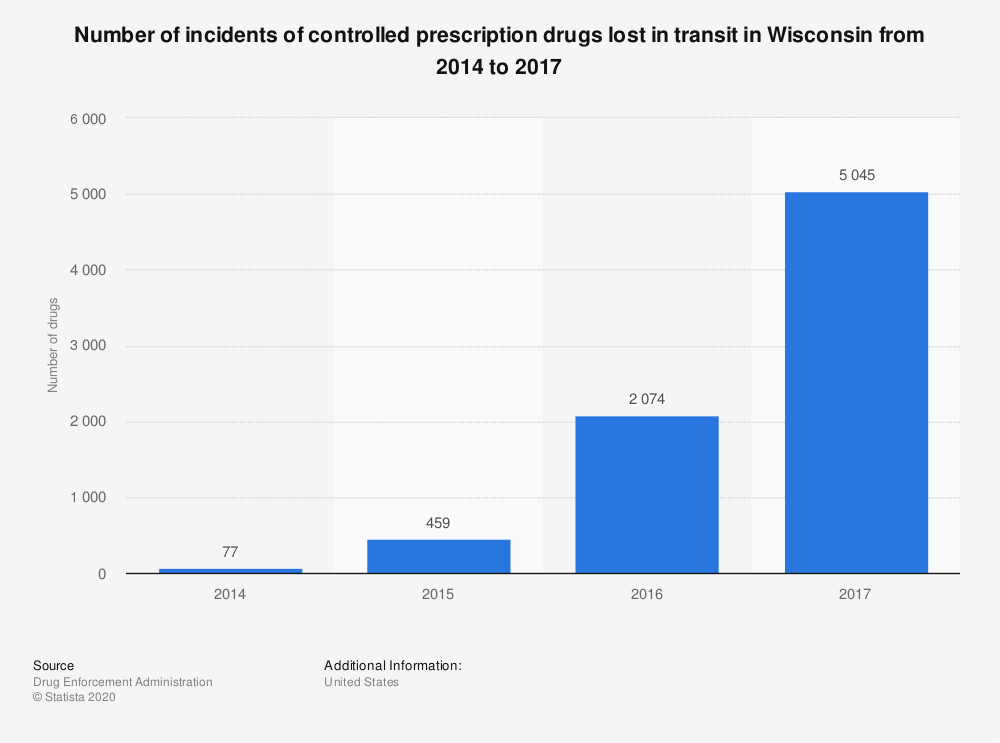 Statistic: Number of incidents of controlled prescription drugs lost in transit in Wisconsin from 2014 to 2017 | Statista