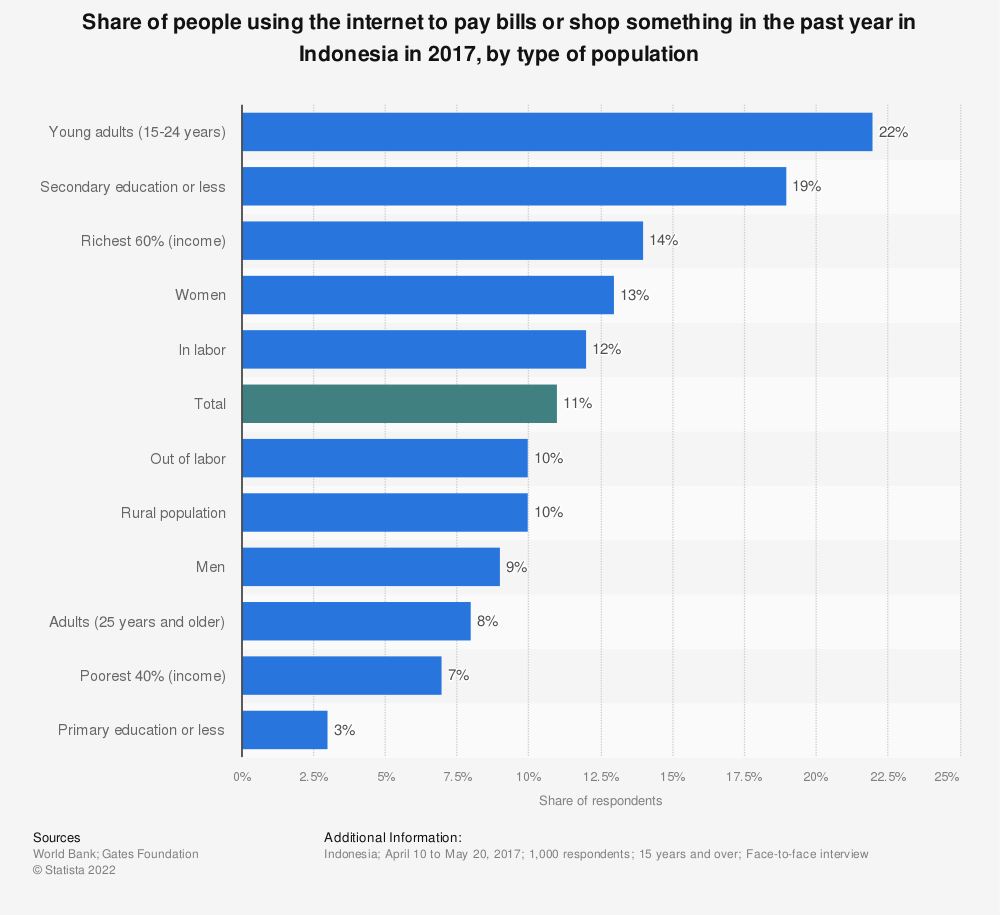 Statistic: Share of people using the internet to pay bills or shop something in the past year in Indonesia in 2017, by type of population | Statista