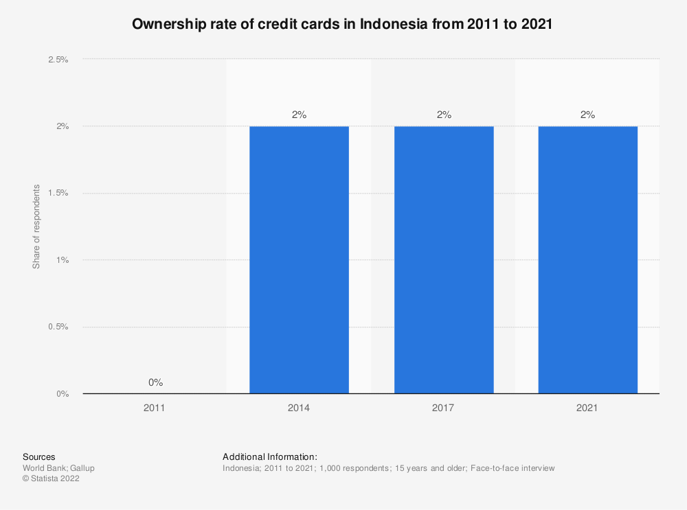 Statistic: Ownership rate of credit cards in Indonesia from 2011 to 2017 | Statista